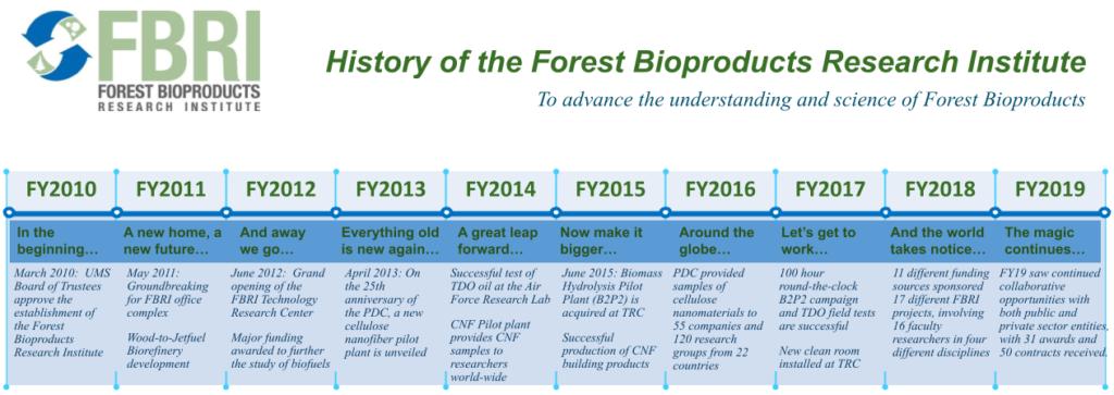 Graphic showing FBRI milestones 2010-2019